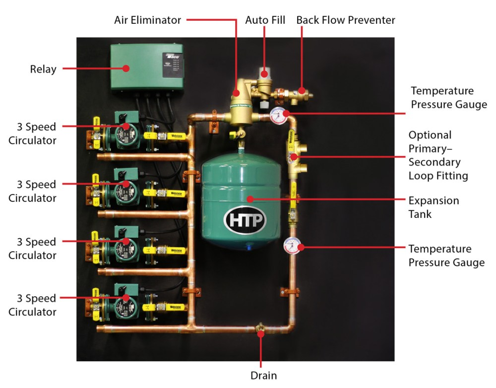 medium resolution of a closer look at the quick zone manifold system