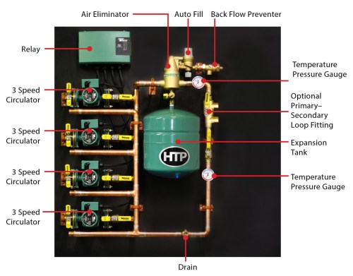 small resolution of a closer look at the quick zone manifold system