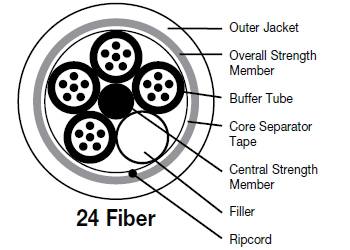 24 Core and 48 Core Fiber Optic Cable