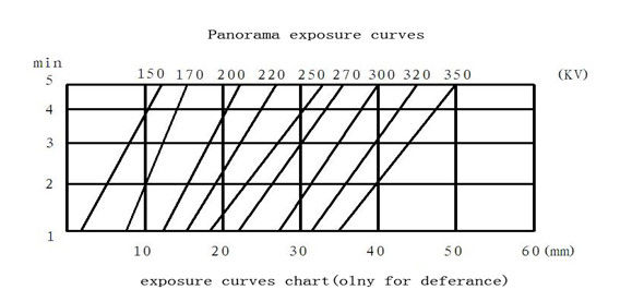 160KV Glass tube Directional Radiation Portable X-Ray Flaw
