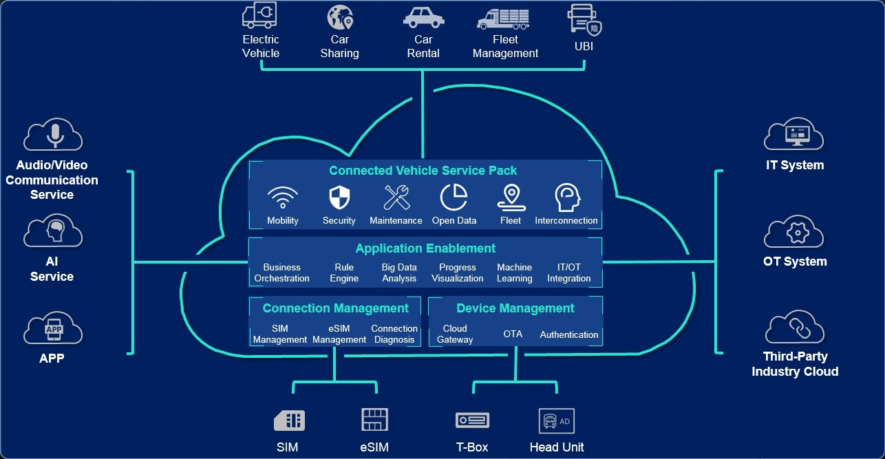 hight resolution of huawei connected vehicle solution