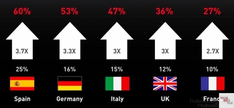 Huawei_Europa_Steigerung