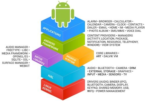 AOSP Framework