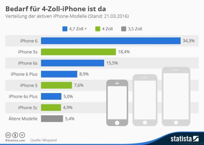 iPhone SE Bedarf