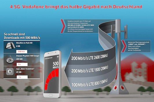 Vodafone 500 MBit/s