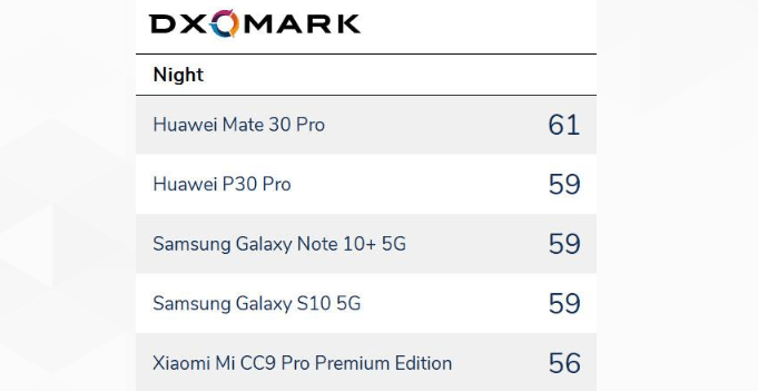 Best Night Scene Huawei Mate30 Pro