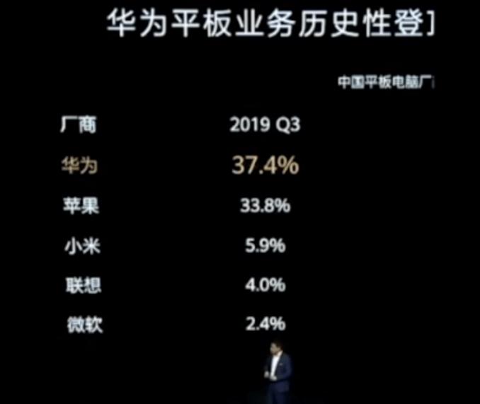 Huawei shippement details