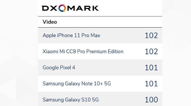 dxomark camera 2019 report
