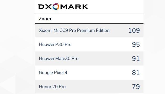 dxomark zoom