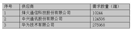 China Mobile SPN equipment