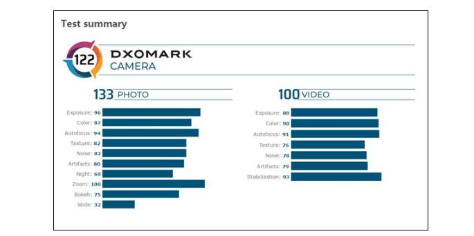 Honor V30 Pro dxomark
