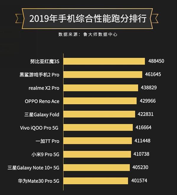 Master Lu's 2019 Mobile Phone Performance List
