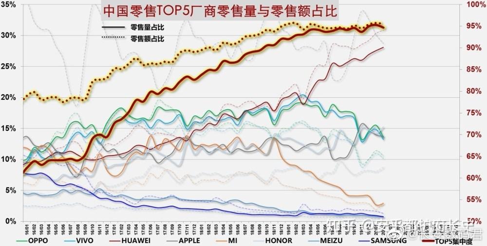 China's mobile phone market February 2020 sale