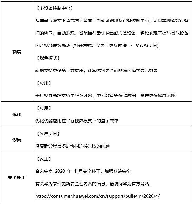 Huawei MediaPad M6 series getting EMUI 10.1 version 10.1.0.135