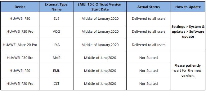 EMUI 10.0 Upgrade Plan for Canada Open Market