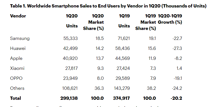 Worldwide Smartphone Sales to End Users by Vendor in Q1 20