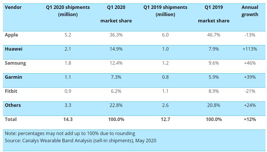 Worldwide smartwatch shipments Q1 2020