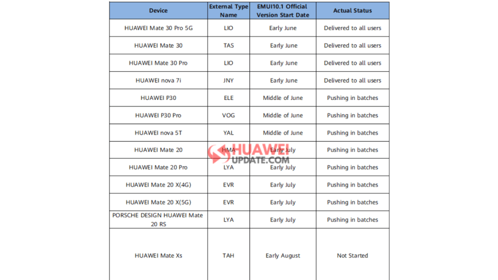 EMUI 10.1 Upgrade Plan for Asia Pacific Open Market 2020