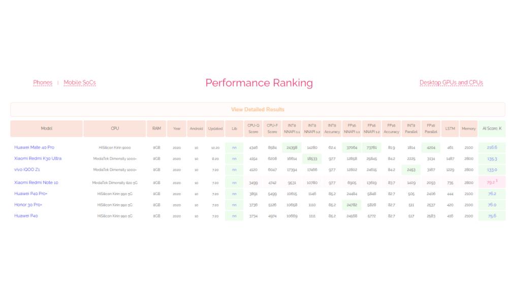 Huawei Kirin 9000 5G ranked 1st in AI benchmark