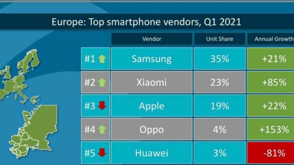 Europe Top 5 Vendor Q1 2021 List