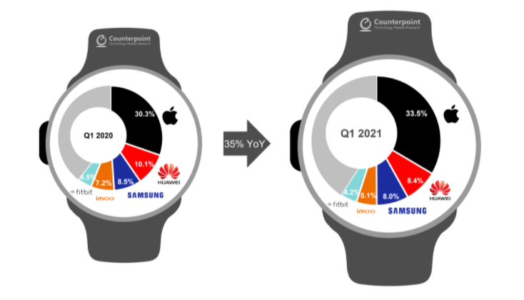Global smartwatch shipments in Q1 2021