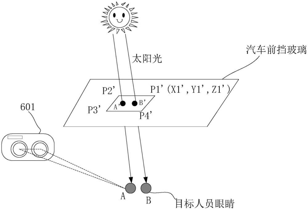 Vehicle Automatic Shading Technology Huawei Patent