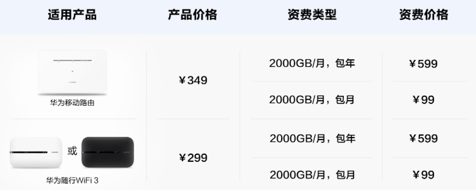 SkyTone Data Card Huawei Data