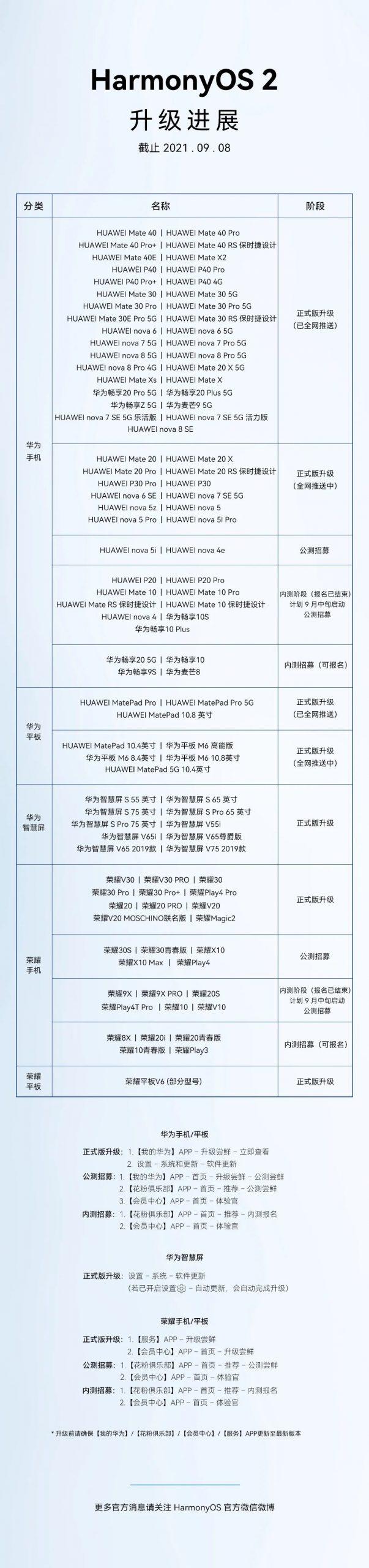 106 Huawei phones - HarmonyOS operating system
