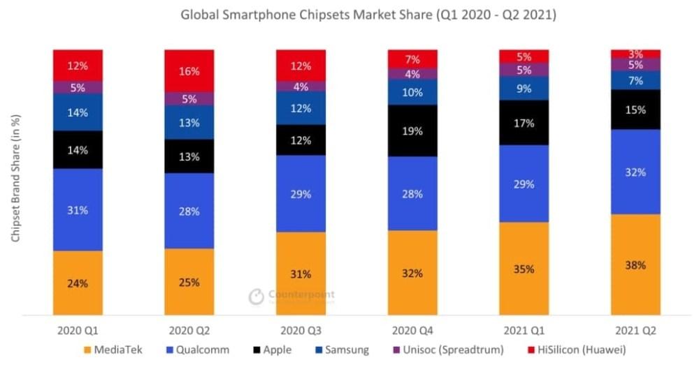 Global smartphone chipsets market share