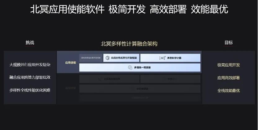 Huawei Beiming Architecture -1
