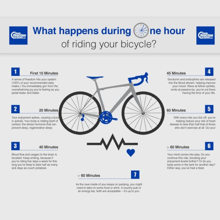 Infographic showing the awesome nature of riding a bike