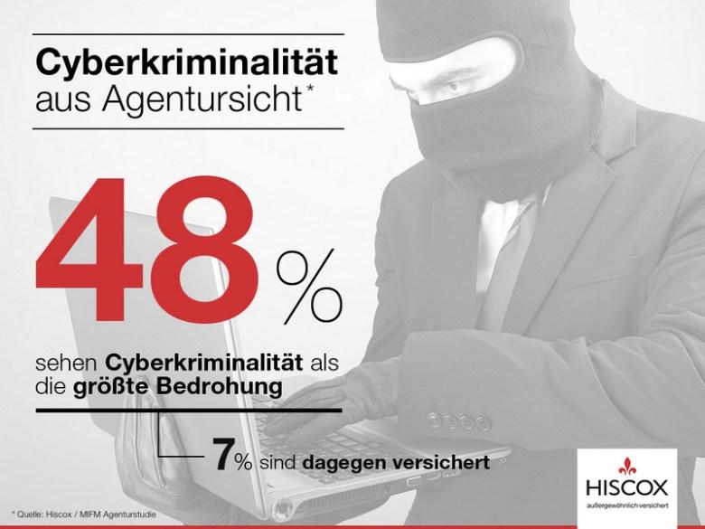 Hiscox_Infografik_Marketing2