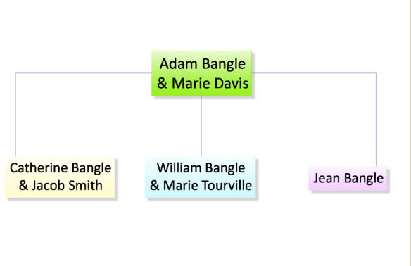 bangle tree