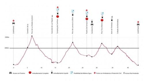 Perfil-Maratón