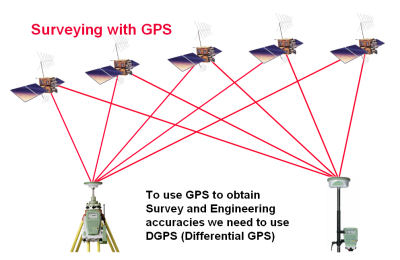 Differential GPS.