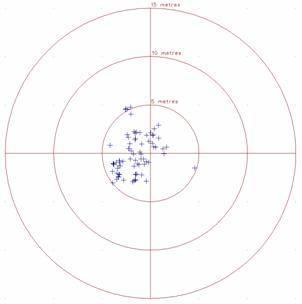 Plot of the plan differences for the Navigation (Code only) solution from the Leica SR530 receivers