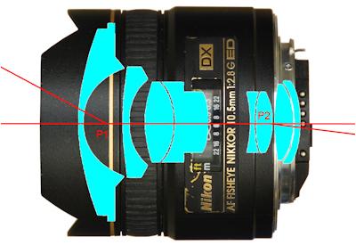 Nikon 10.5mm Lens Light Path
