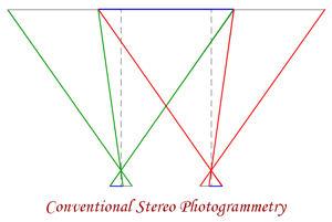 Stereo Photogrammetry