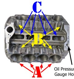 this eliminates the windage created by the return oil the oil pressure is taken at the larger hole on the front china wall  [ 3666 x 3456 Pixel ]