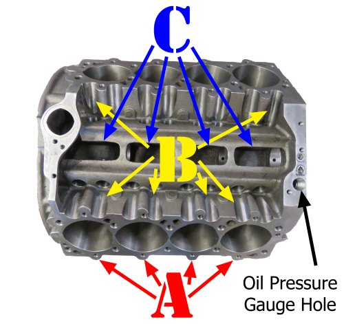 small resolution of this eliminates the windage created by the return oil the oil pressure is taken at the larger hole on the front china wall