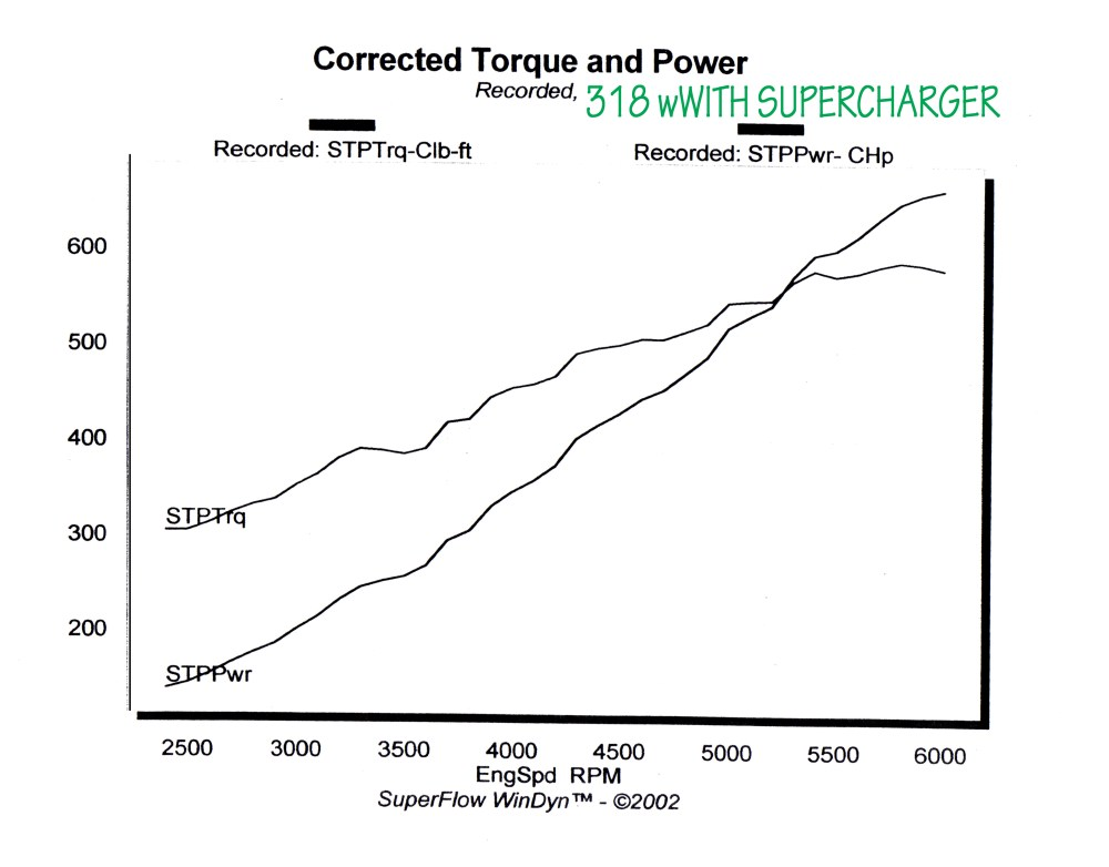 medium resolution of 2011 the latest dyno tests on this engine is showing results of 595hp and 535tq on rear wheel dyno