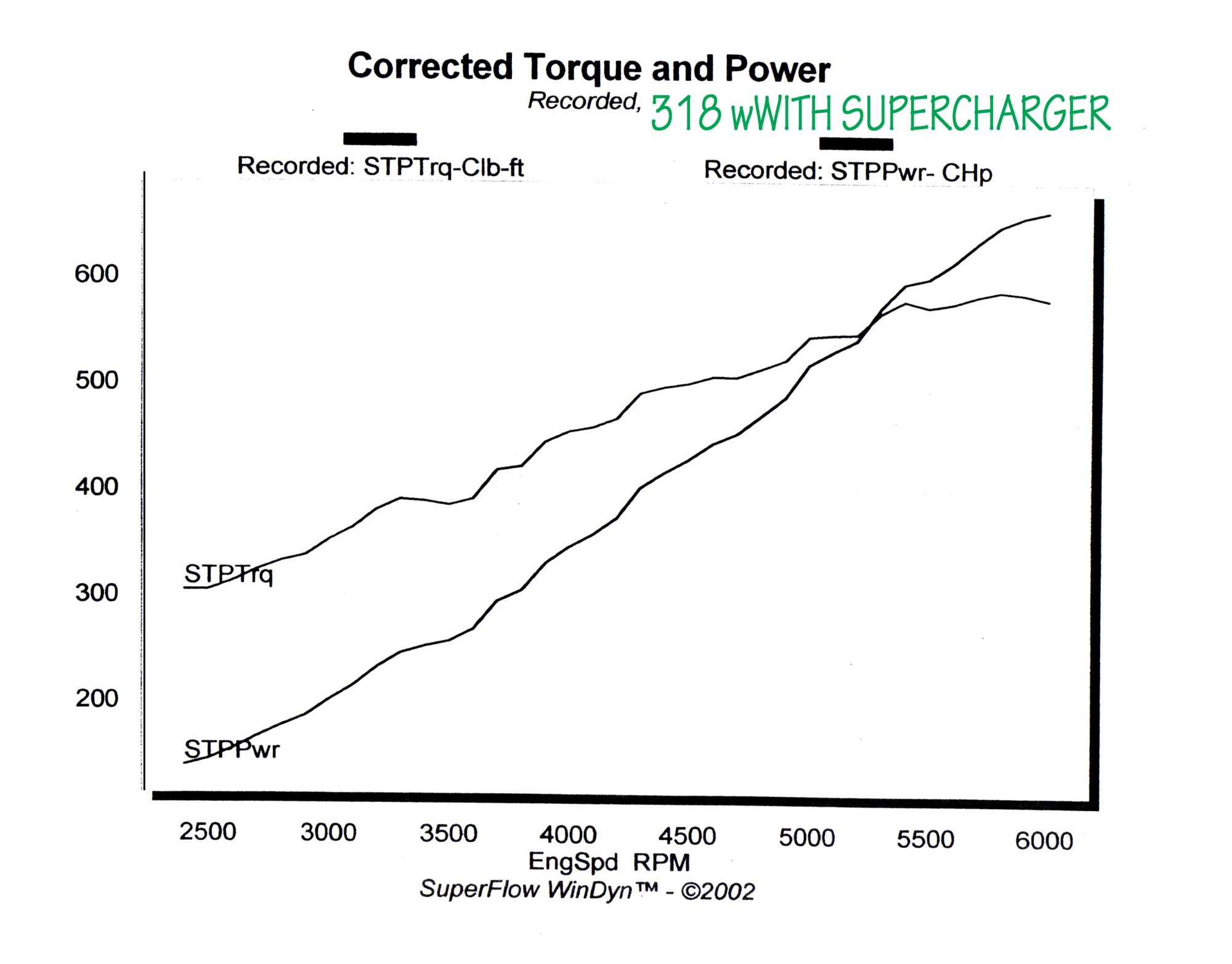 hight resolution of 2011 the latest dyno tests on this engine is showing results of 595hp and 535tq on rear wheel dyno