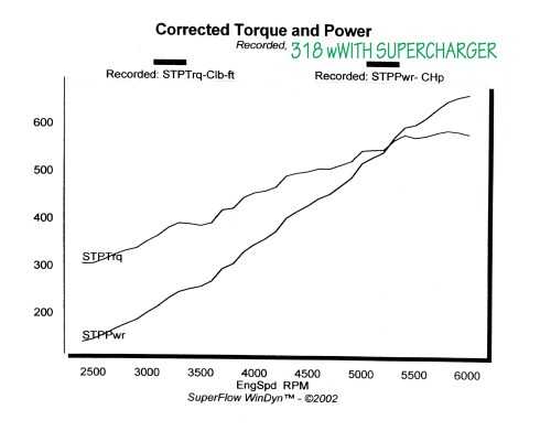 small resolution of 2011 the latest dyno tests on this engine is showing results of 595hp and 535tq on rear wheel dyno