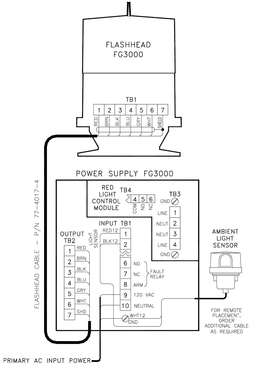 Troubleshooting Guide for FG3000 Dual Medium Intensity
