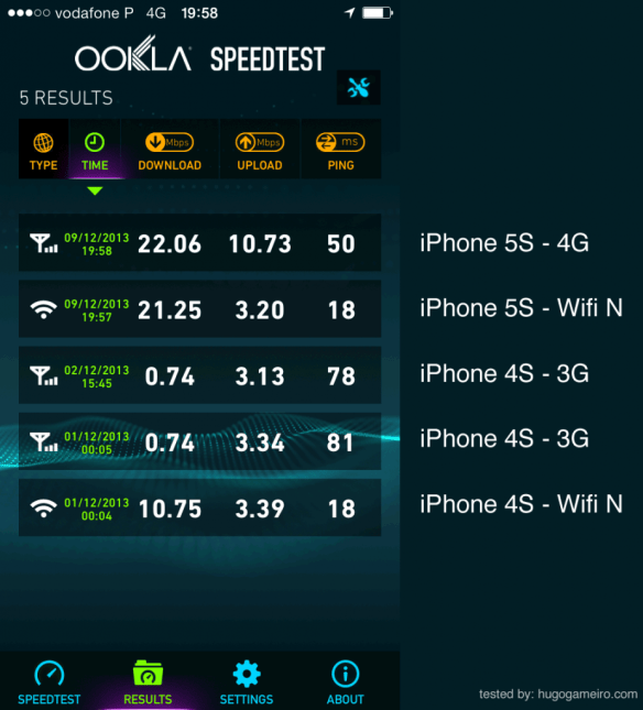 test internet speed iphone 4s vs 5s