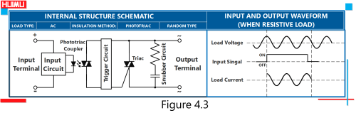 small resolution of the internal structure schematic and waveform of random conduction type ac solid state relays