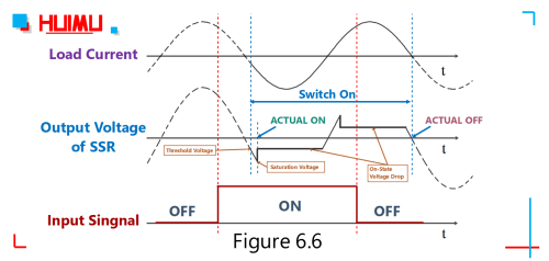 small resolution of i o waveform of the zero crossing ac solid state relays