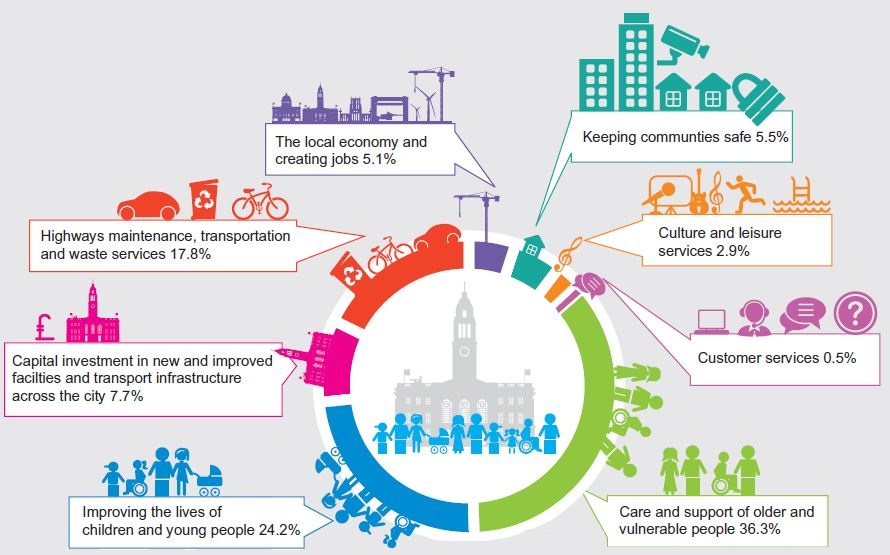 Breakdown of how the council spends on services