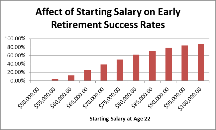 Affect of Starting Salary on Early Retirement Success by Fort Worth Financial Planner Hull Financial Planning