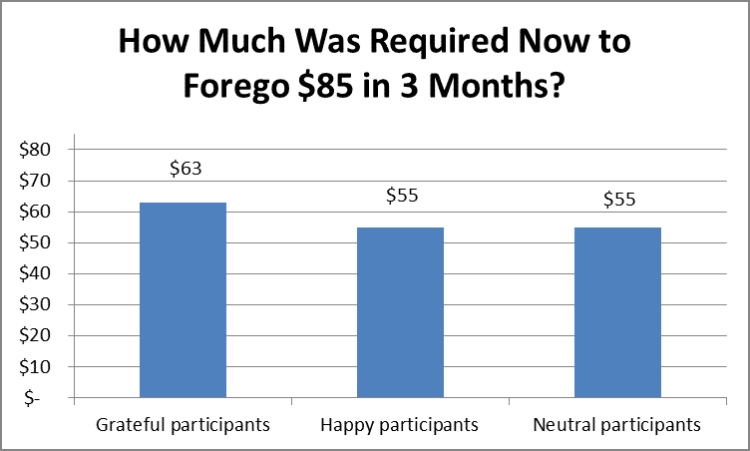 Amount Required Now to Forego $85 in 3 Months by Fort Worth Financial Planner Hull Financial Planning